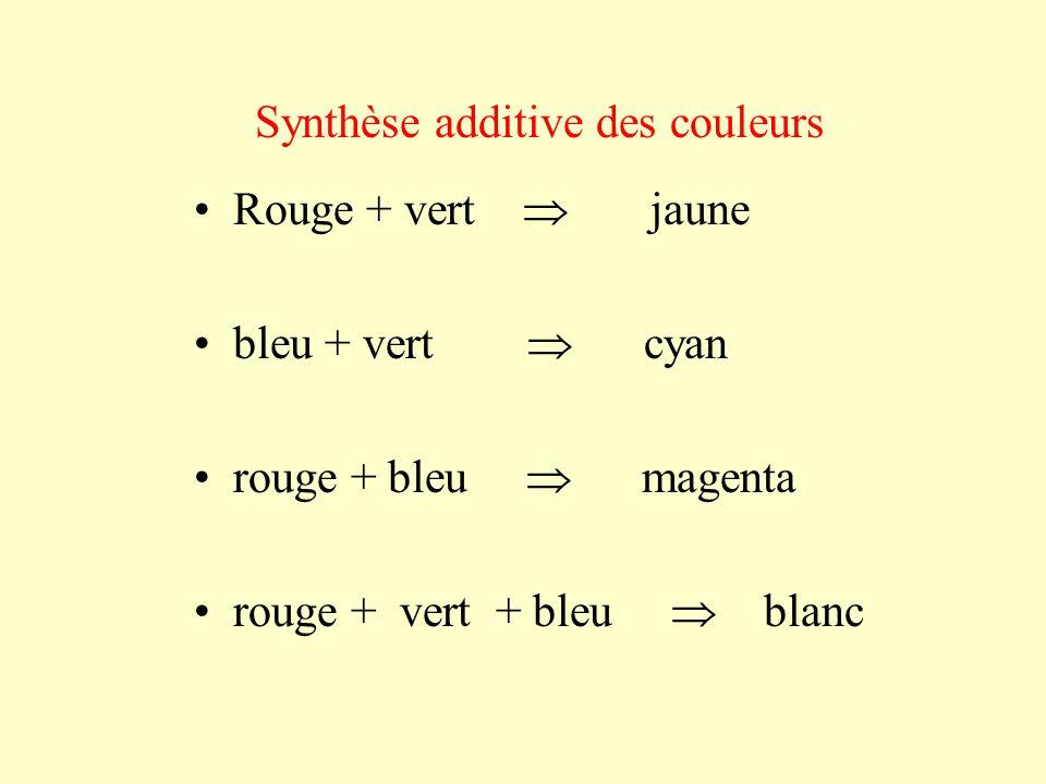 Rouge + vert  jaune bleu + vert  cyan rouge + bleu  magenta rouge + vert + bleu  blanc Synthèse additive des couleurs