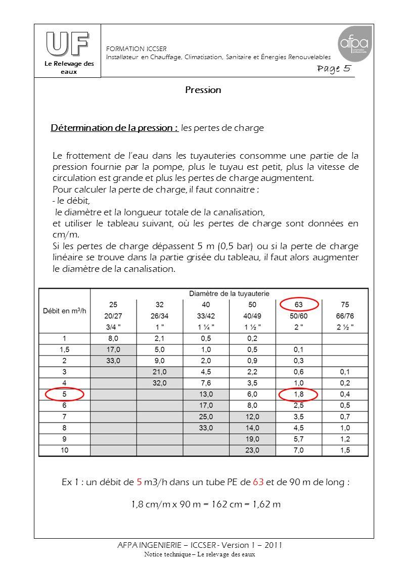 Le Relevage des eaux Page 6 AFPA INGENIERIE – ICCSER - Version 1 – 2011 Notice technique – Le relevage des eaux FORMATION ICCSER Installateur en Chauffage, Climatisation, Sanitaire et Énergies Renouvelables Pression Ex 2 : un débit de 3,5 m3/h dans un tube PE de 50 et de 150 m de long : ( 2,2 + 3,5 ) / 2 = 2,85 cm/m 2,85 cm/m x 150 m = 427 cm = 4,3 m Détermination de la pression : les pertes de charge (suite) Détermination de la pression : Calcul de la HMT