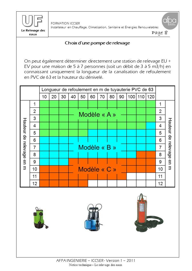 Le Relevage des eaux Page 9 AFPA INGENIERIE – ICCSER - Version 1 – 2011 Notice technique – Le relevage des eaux FORMATION ICCSER Installateur en Chauffage, Climatisation, Sanitaire et Énergies Renouvelables Détermination des débits d'adduction en collectif