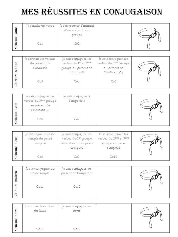 Ceinture jaune J'identifie un verbe Co1 Je sais trouver l'infinitif d'un verbe et son groupe Co2 Ceinture orange Je connais les valeurs du présent de l'indicatif Co3 Je sais conjuguer les verbes du 1 er et 2 ème groupe au présent de l'indicatif Co4 Je sais conjuguer les verbes du 3 ème groupe au présent de l'indicatif (1) Co5 Ceinture verte Je sais conjuguer les verbes du 3 ème groupe au présent de l'indicatif (2) Co6 Je sais conjuguer à l'imparfait Co7 Ceinture bleue Je distingue le passé simple du passé composé Co8 Je sais conjuguer les verbes du 1 er groupe +être et avoir au passé composé Co9 Je sais conjuguer les verbes du 2 ème et 3 ème groupe au passé composé Co10 Ceinture marron Je sais conjuguer au passé simple Co11 Je sais conjuguer au présent de l'impératif Co12 Ceinture noire Je connais les valeurs du futur Co13 Je sais conjuguer au futur Co14 Mes réussites en conjugaison