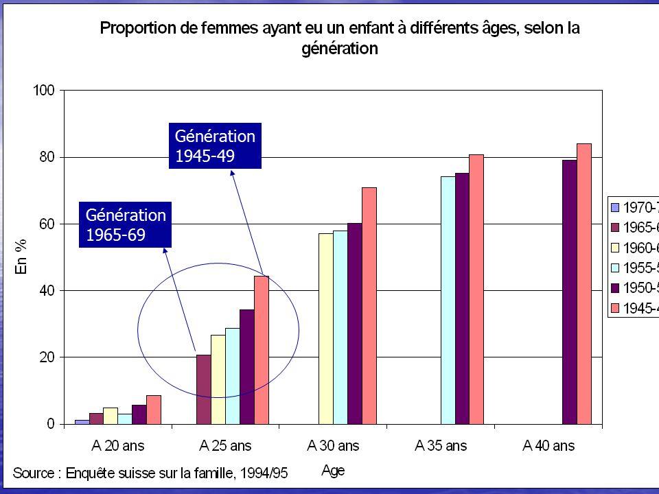 11 Génération 1965-69 Génération 1945-49