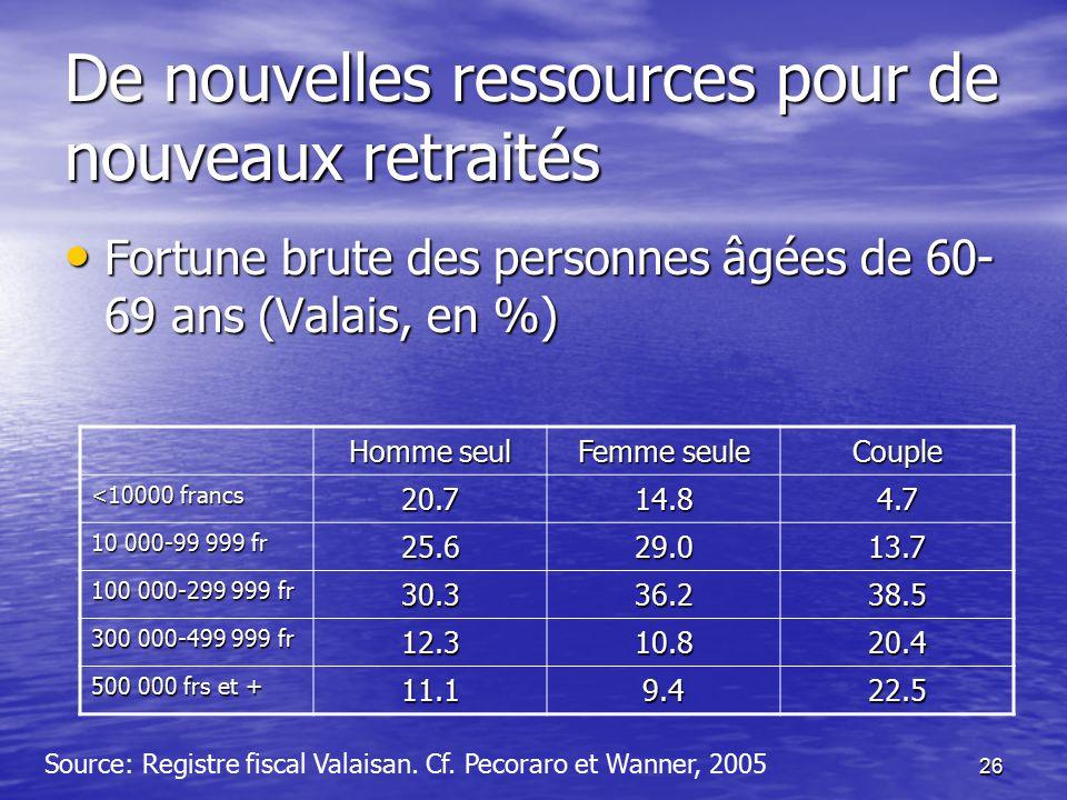 26 De nouvelles ressources pour de nouveaux retraités Fortune brute des personnes âgées de 60- 69 ans (Valais, en %) Fortune brute des personnes âgées de 60- 69 ans (Valais, en %) Source: Registre fiscal Valaisan.