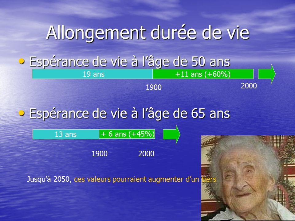 6 Allongement durée de vie Espérance de vie à l'âge de 50 ans Espérance de vie à l'âge de 50 ans Espérance de vie à l'âge de 65 ans Espérance de vie à l'âge de 65 ans 19 ans+11 ans (+60%) 1900 2000 13 ans + 6 ans (+45%) 19002000 Jusqu'à 2050, ces valeurs pourraient augmenter d'un tiers