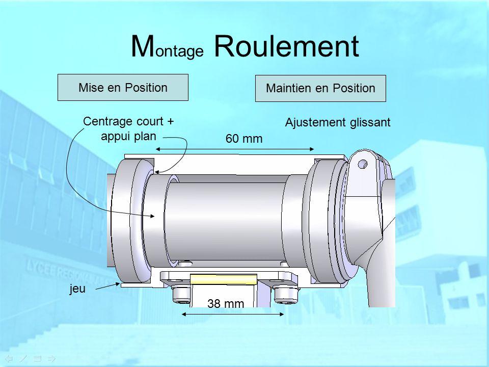 M ontage Roulement Mise en Position Maintien en Position Centrage court + appui plan Ajustement glissant 60 mm 38 mm jeu