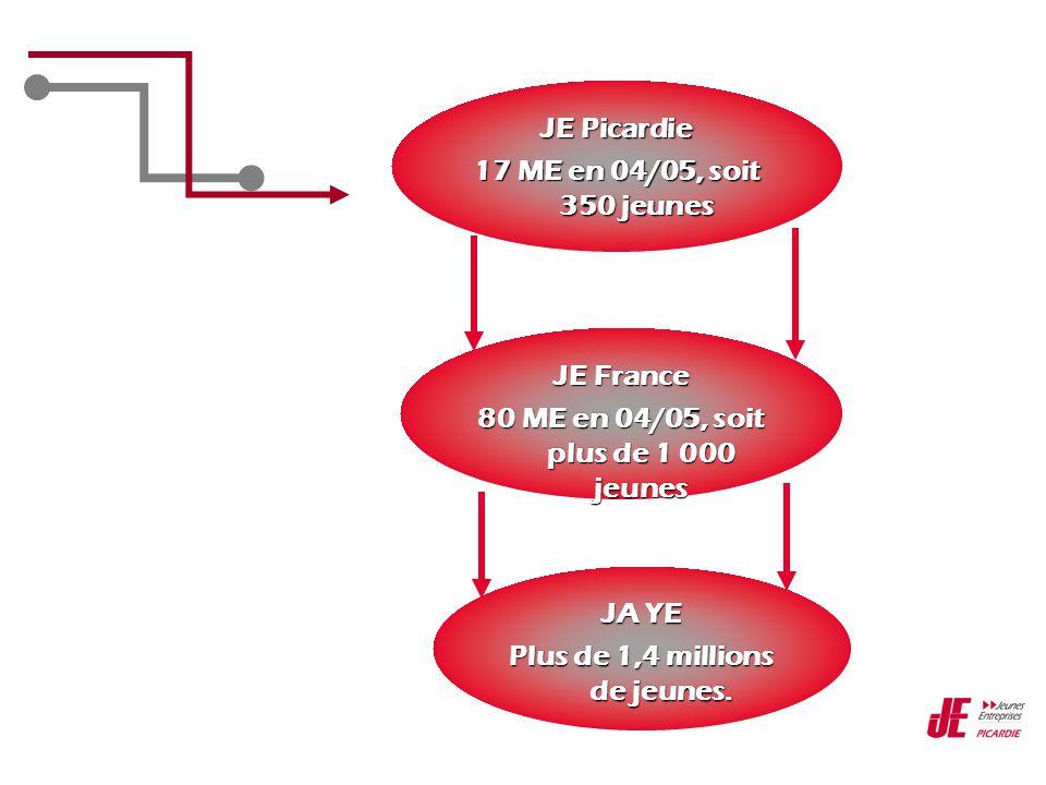 JE Picardie 17 ME en 04/05, soit 350 jeunes JE France 80 ME en 04/05, soit plus de 1 000 jeunes JA YE Plus de 1,4 millions de jeunes.