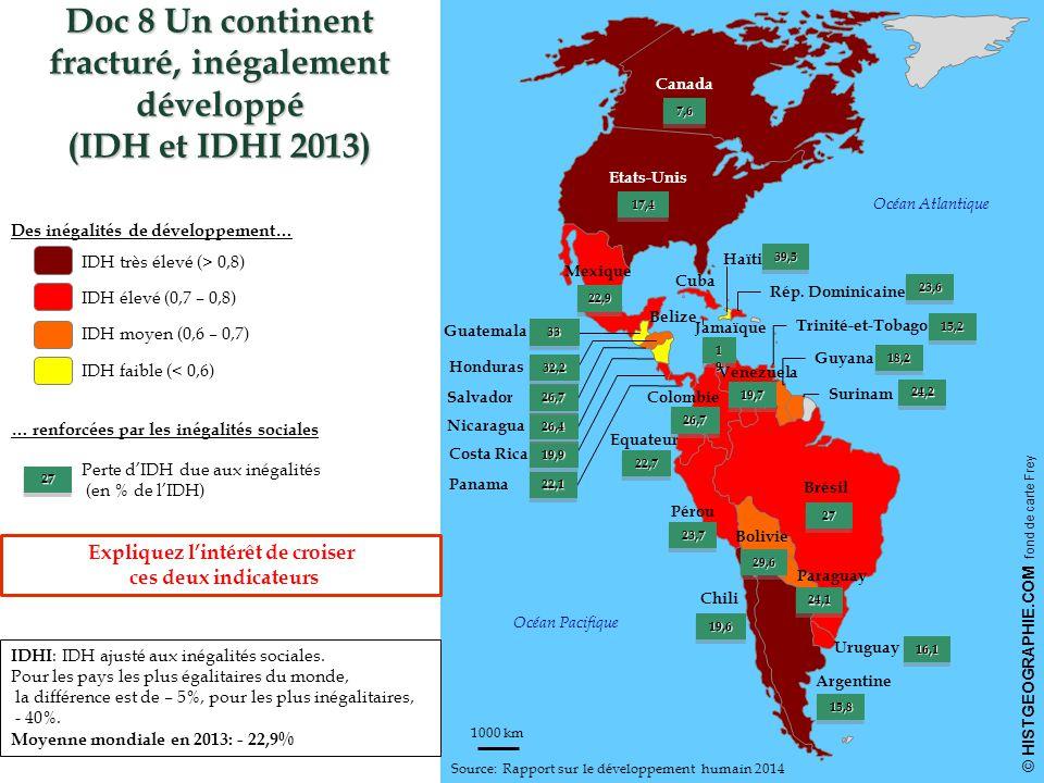 © HISTGEOGRAPHIE.COM fond de carte Frey 1000 km IDH très élevé (> 0,8) IDH élevé (0,7 – 0,8) IDH moyen (0,6 – 0,7) IDH faible (< 0,6) Etats-Unis 17,417,4 Canada 7,67,6 Chili 19,619,6 Argentine 15,815,8 Uruguay 16,116,1 Trinité-et-Tobago 15,215,2 Guyana 18,218,2 Surinam24,224,2 Brésil 2727 Mexique 22,922,9 Pérou 23,723,7 Equateur 22,722,7 Bolivie 29,629,6 Colombie 26,726,7 Rép.