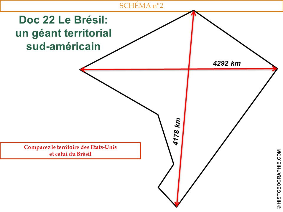 SCHÉMA n°2 HISTGEOGRAPHIE.COM34 Doc 22 Le Brésil: un géant territorial sud-américain © HISTGEOGRAPHIE.COM 4178 km 4292 km Comparez le territoire des Etats-Unis et celui du Brésil