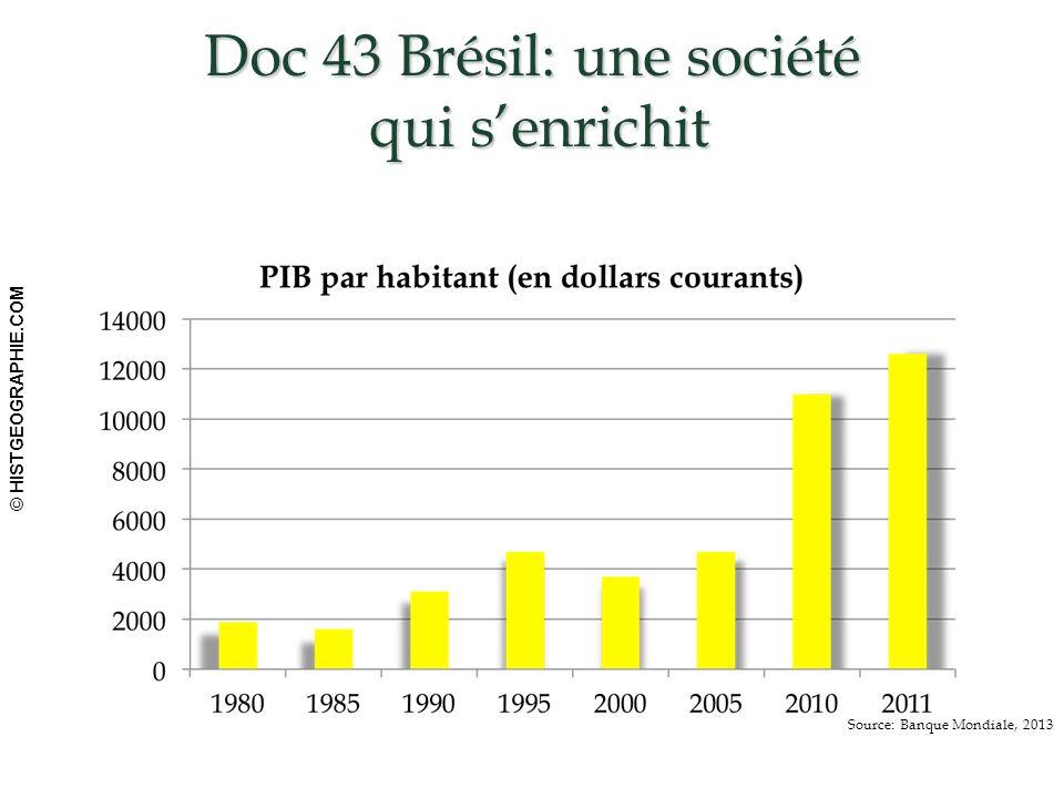 Doc 43 Brésil: une société qui s'enrichit HISTGEOGRAPHIE.COM66 © HISTGEOGRAPHIE.COM Source: Banque Mondiale, 2013