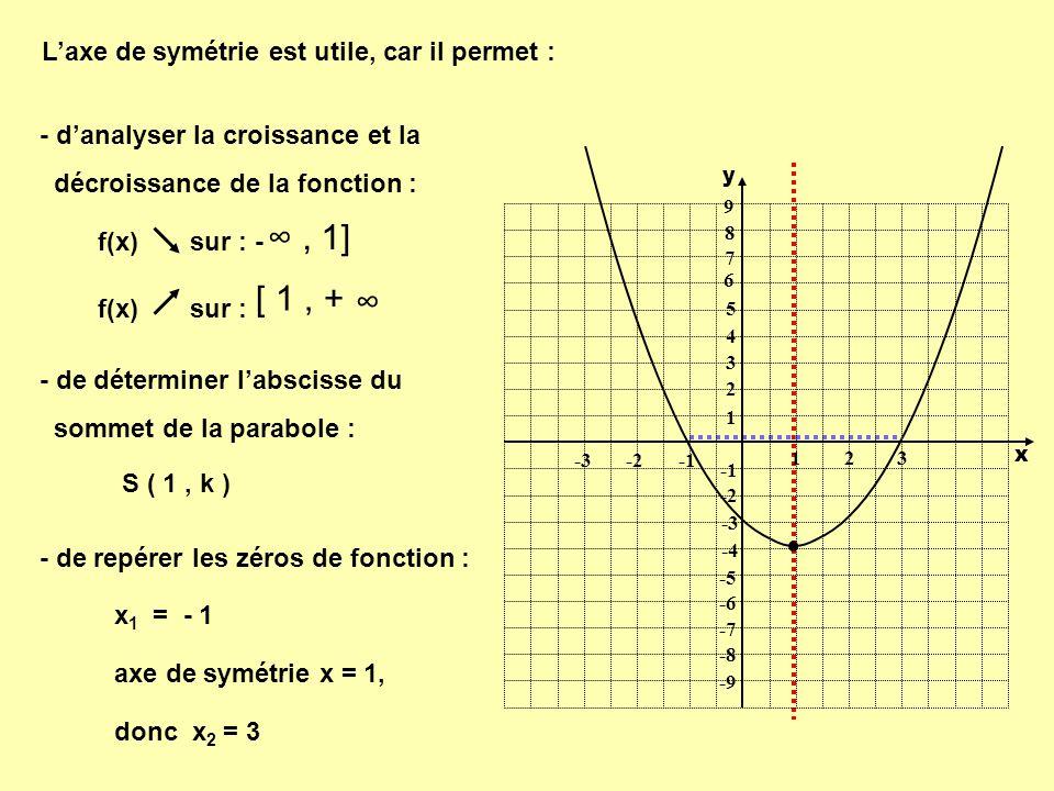 Axe de symétrie fonction