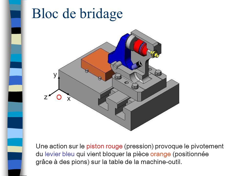Une action sur le piston rouge (pression) provoque le pivotement du levier bleu qui vient bloquer la pièce orange (positionnée grâce à des pions) sur la table de la machine-outil.