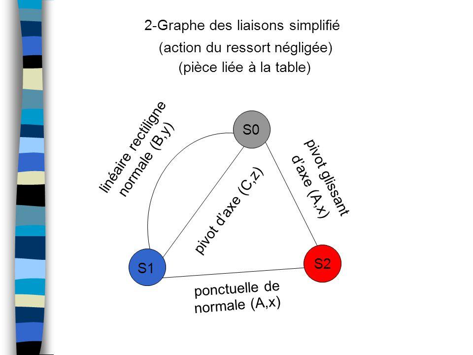 linéaire rectiligne S1 S0 S2 ponctuelle de normale (A,x) pivot d'axe (C,z) normale (B,y) pivot glissant d'axe (A,x) 2-Graphe des liaisons simplifié (action du ressort négligée) (pièce liée à la table)