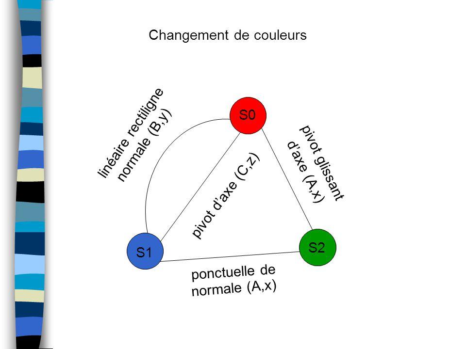 Changement de couleurs linéaire rectiligne S1 S0 S2 ponctuelle de normale (A,x) pivot d'axe (C,z) normale (B,y) pivot glissant d'axe (A,x)
