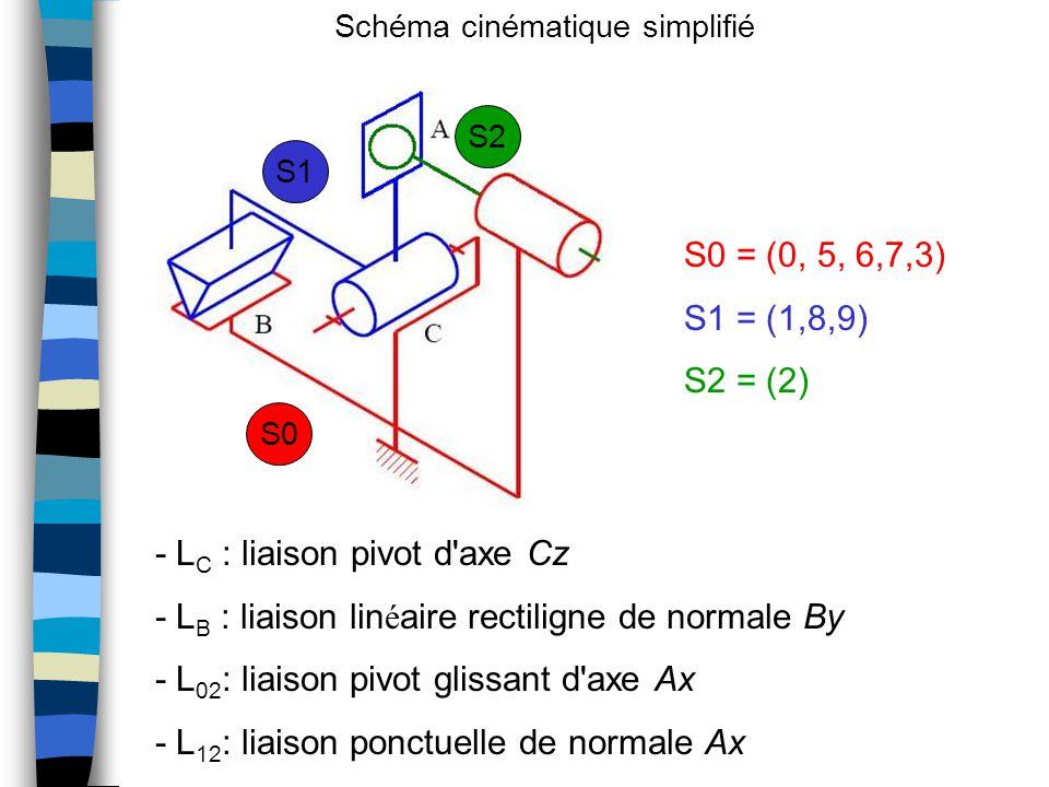 Schéma cinématique simplifié - L C : liaison pivot d axe Cz - L B : liaison lin é aire rectiligne de normale By - L 02 : liaison pivot glissant d axe Ax - L 12 : liaison ponctuelle de normale Ax S0 = (0, 5, 6,7,3) S1 = (1,8,9) S2 = (2) S0 S2 S1