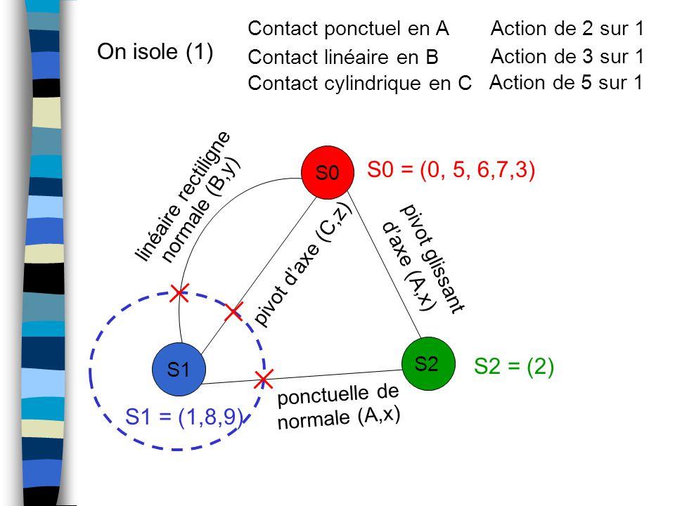 On isole (1) S1 S0 S2 ponctuelle de normale (A,x) pivot d'axe (C,z) normale (B,y) pivot glissant d'axe (A,x) linéaire rectiligne Contact ponctuel en A Contact linéaire en B Contact cylindrique en C Action de 2 sur 1 Action de 3 sur 1 Action de 5 sur 1 S0 = (0, 5, 6,7,3) S1 = (1,8,9) S2 = (2)