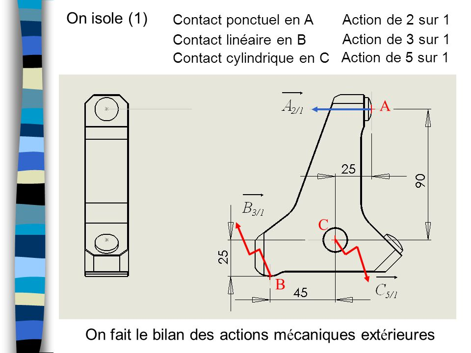 On isole (1) A B C On fait le bilan des actions m é caniques ext é rieures Contact ponctuel en A Contact linéaire en B Contact cylindrique en C Action de 2 sur 1 Action de 3 sur 1 Action de 5 sur 1