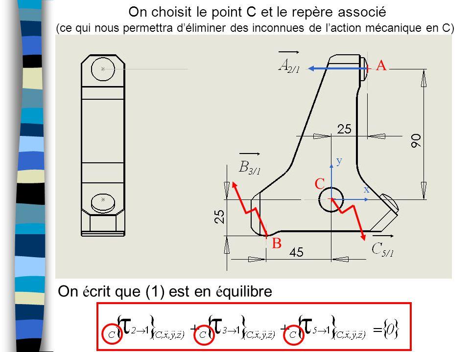 A B C x y On é crit que (1) est en é quilibre On choisit le point C et le repère associé (ce qui nous permettra d'éliminer des inconnues de l'action mécanique en C)