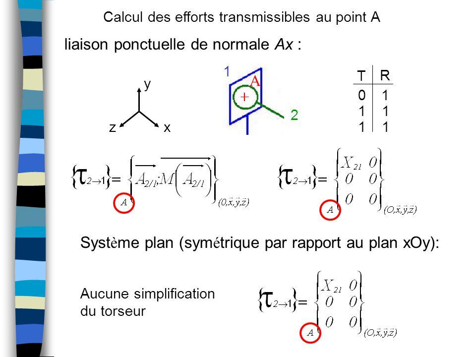 liaison ponctuelle de normale Ax : Syst è me plan (sym é trique par rapport au plan xOy): 0 1 11 11 T R x y z 2 1 A Aucune simplification du torseur Calcul des efforts transmissibles au point A