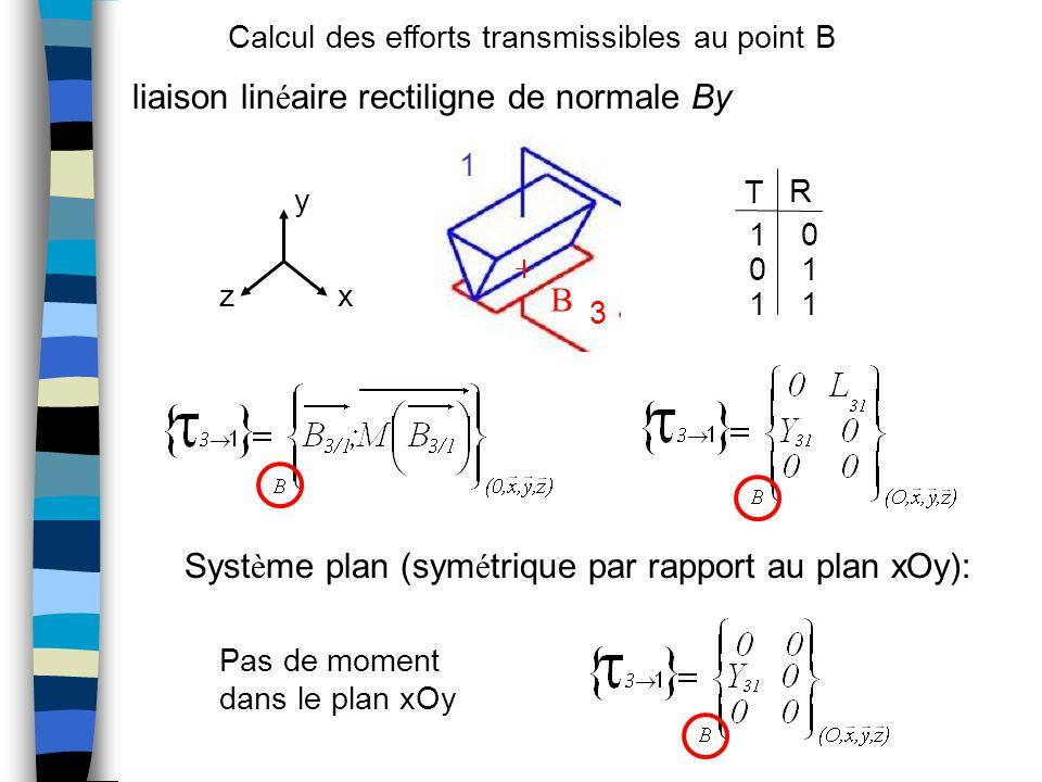 liaison lin é aire rectiligne de normale By Syst è me plan (sym é trique par rapport au plan xOy): 10 01 11 T R x y z B 3 1 Pas de moment dans le plan xOy Calcul des efforts transmissibles au point B