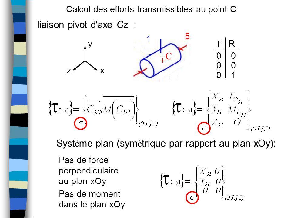 liaison pivot d axe Cz : Syst è me plan (sym é trique par rapport au plan xOy): 00 00 01 x y z T R C 5 1 Pas de force perpendiculaire au plan xOy Pas de moment dans le plan xOy Calcul des efforts transmissibles au point C
