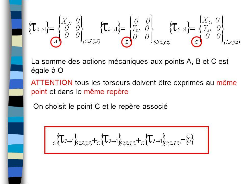 La somme des actions mécaniques aux points A, B et C est égale à O ATTENTION tous les torseurs doivent être exprimés au même point et dans le même repère On choisit le point C et le repère associé