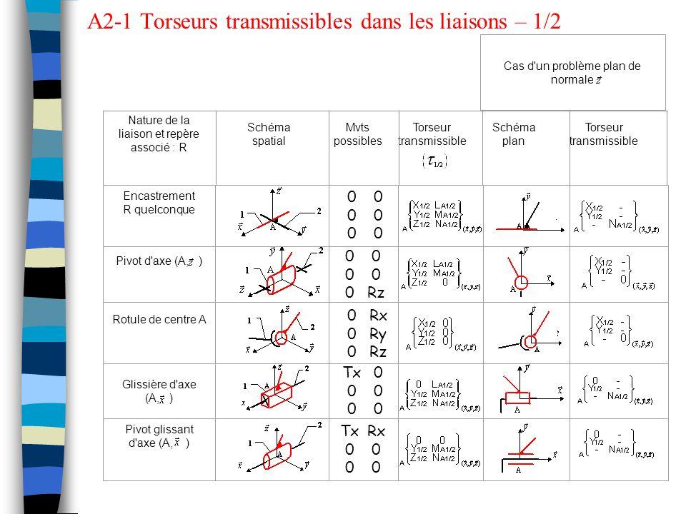 Nature de la liaison et repère associé : R Schéma spatial Mvts possibles Torseur transmissible Schéma plan Torseur transmissible Cas d un problème plan de normale Encastrement R quelconque Pivot d axe (A, ) Rotule de centre A Glissière d axe (A, ) Pivot glissant d axe (A, ) Rx Ry Rz 000000 000000 000000 0 0 Rz 000000 000000 Tx 0 0 Rx 0 0 Tx 0 0 A2-1 Torseurs transmissibles dans les liaisons – 1/2