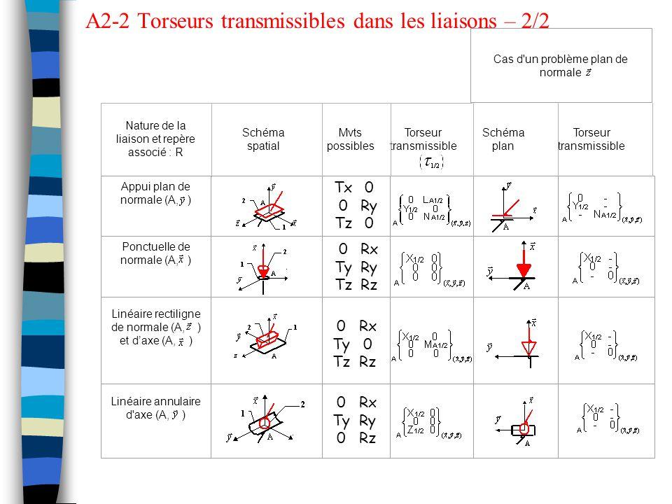 Nature de la liaison et repère associé : R Schéma spatial Mvts possibles Torseur transmissible Schéma plan Torseur transmissible Cas d un problème plan de normale Appui plan de normale (A, ) Ponctuelle de normale (A, ) Linéaire rectiligne de normale (A, ) et d'axe (A, ) Linéaire annulaire d axe (A, ) 0 Ry 0 Tx 0 Tz Rx 0 Rz 0 Ty Tz Rx Ry Rz 0 Ty Tz Rx Ry Rz 0 Ty 0 A2-2 Torseurs transmissibles dans les liaisons – 2/2