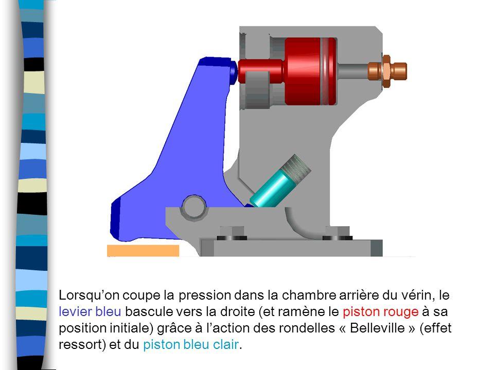 Lorsqu'on coupe la pression dans la chambre arrière du vérin, le levier bleu bascule vers la droite (et ramène le piston rouge à sa position initiale) grâce à l'action des rondelles « Belleville » (effet ressort) et du piston bleu clair.