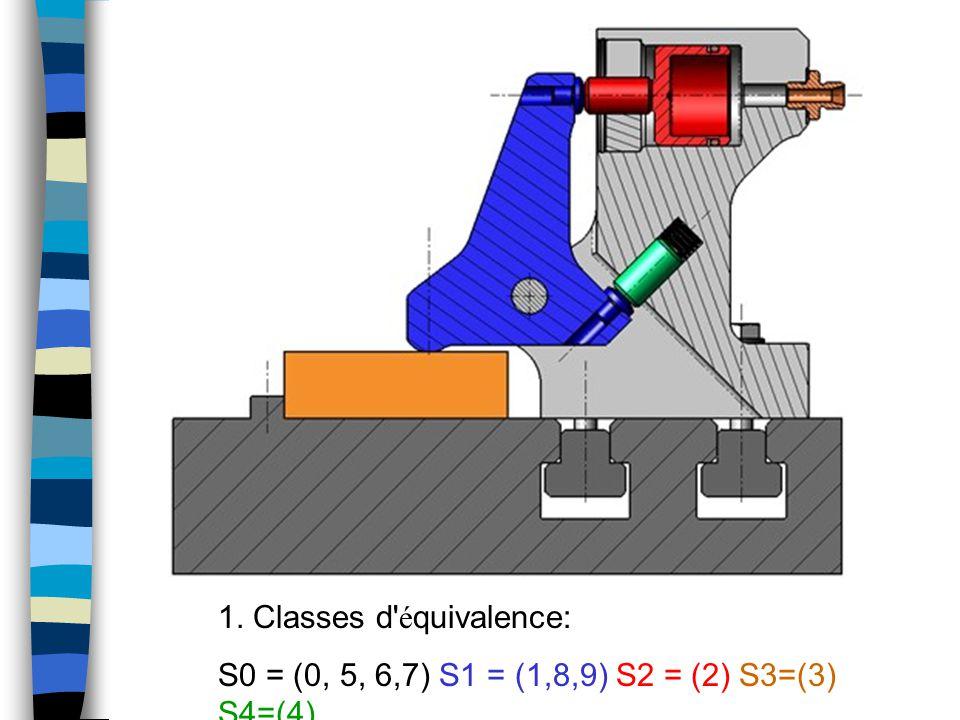 1. Classes d é quivalence: S0 = (0, 5, 6,7) S1 = (1,8,9) S2 = (2) S3=(3) S4=(4)