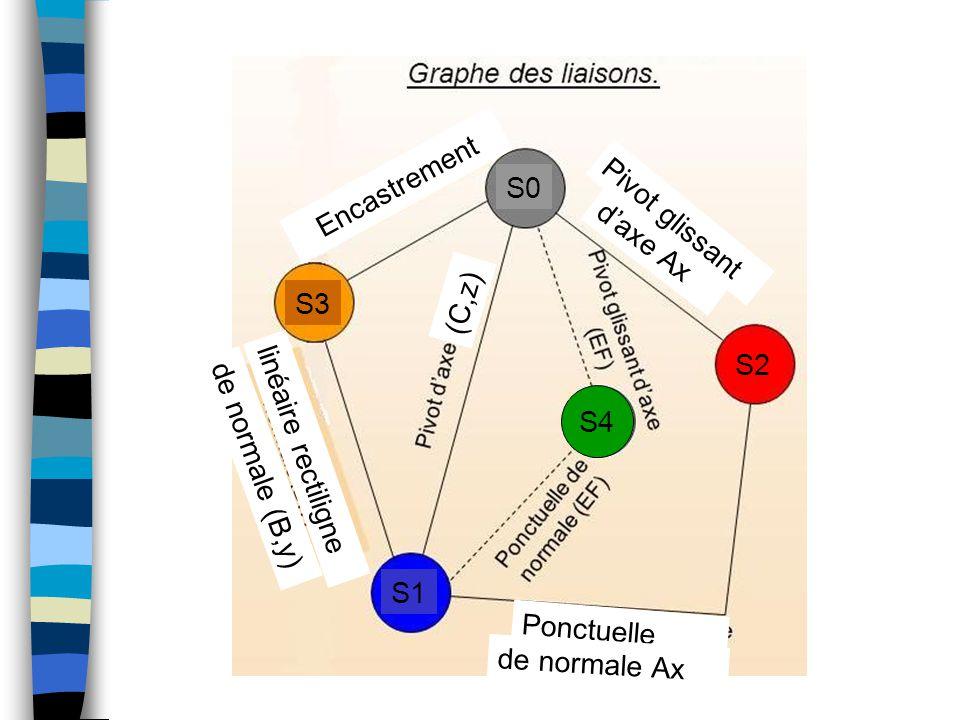 4 Encastrement linéaire rectiligne de normale (B,y) S0 S1 S2 S3 S4 d'axe Ax Ponctuelle de normale Ax (C,z) Pivot glissant