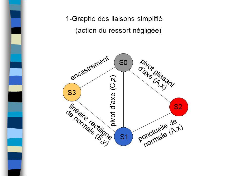 S3 S1 S0 S2 encastrement ponctuelle de normale (A,x) pivot d'axe (C,z) linéaire rectiligne de normale (B,y) pivot glissant d'axe (A,x) 1-Graphe des liaisons simplifié (action du ressort négligée)