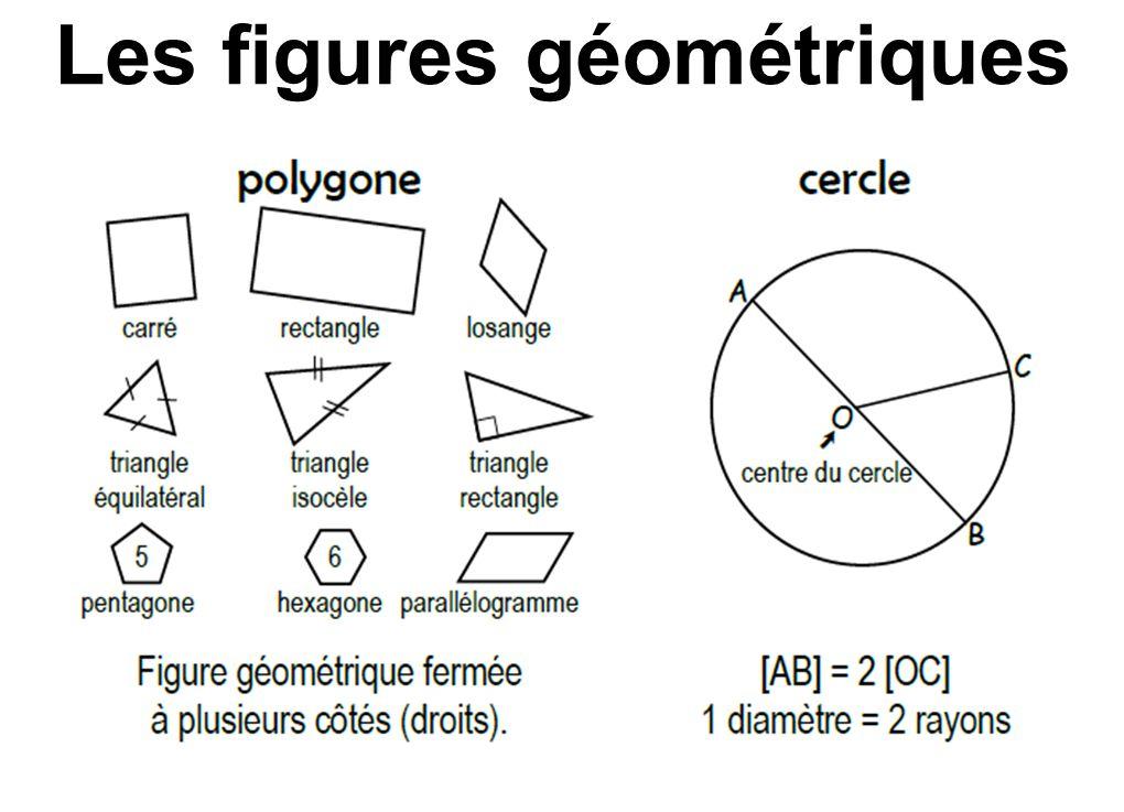 Aire et Périmètre Un périmètre correspond au tracé d'une figure.