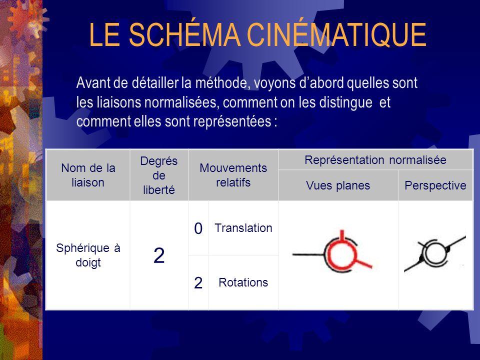 LE SCHÉMA CINÉMATIQUE Avant de détailler la méthode, voyons d'abord quelles sont les liaisons normalisées, comment on les distingue et comment elles sont représentées : Nom de la liaison Degrés de liberté Mouvements relatifs Représentation normalisée Vues planesPerspective Sphérique à doigt 2 0 Translation 2 Rotations