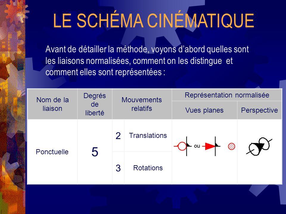 LE SCHÉMA CINÉMATIQUE Avant de détailler la méthode, voyons d'abord quelles sont les liaisons normalisées, comment on les distingue et comment elles sont représentées : Nom de la liaison Degrés de liberté Mouvements relatifs Représentation normalisée Vues planesPerspective Ponctuelle 5 2 Translations 3 Rotations