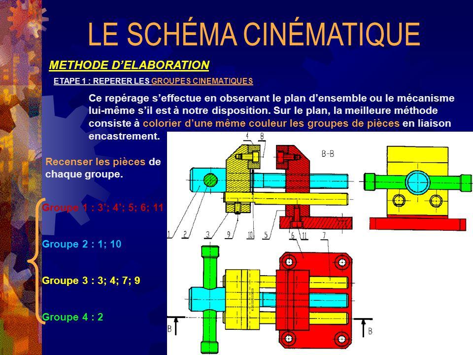 LE SCHÉMA CINÉMATIQUE METHODE D'ELABORATION ETAPE 1 : REPERER LES GROUPES CINEMATIQUES Ce repérage s'effectue en observant le plan d'ensemble ou le mécanisme lui-même s'il est à notre disposition.