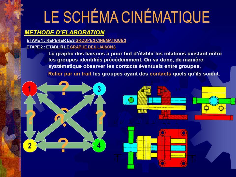 LE SCHÉMA CINÉMATIQUE METHODE D'ELABORATION ETAPE 1 : REPERER LES GROUPES CINEMATIQUES ETAPE 2 : ETABLIR LE GRAPHE DES LIAISONS Relier par un trait les groupes ayant des contacts quels qu'ils soient.
