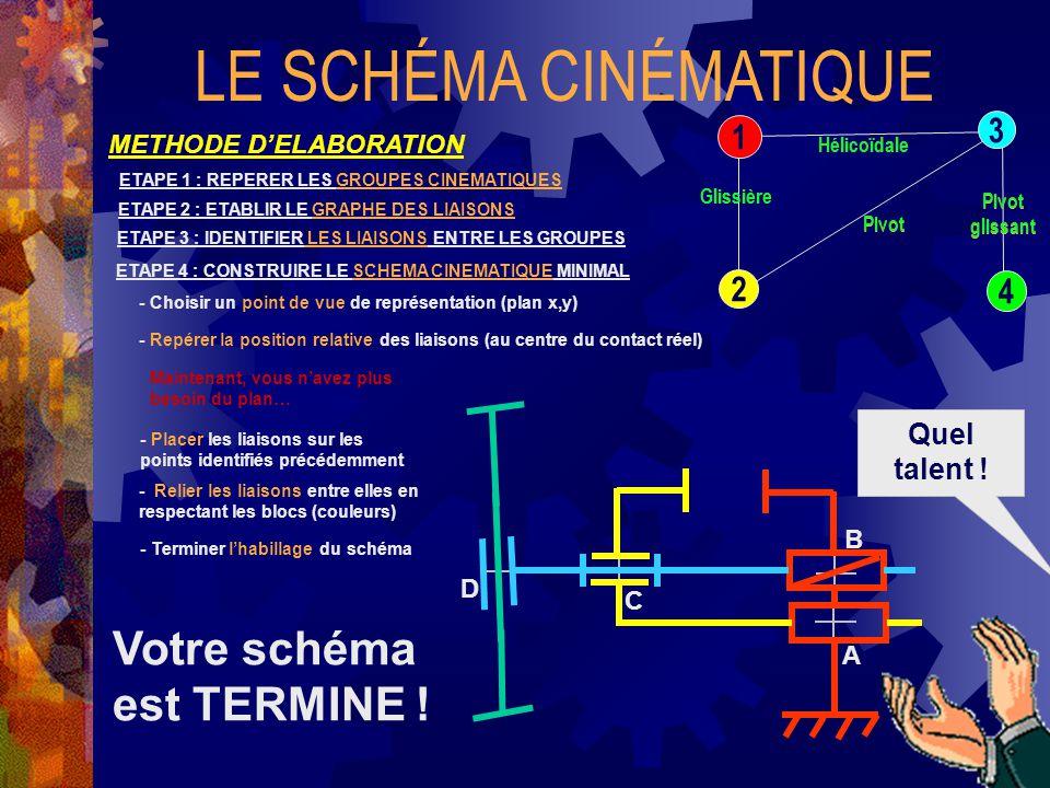 LE SCHÉMA CINÉMATIQUE METHODE D'ELABORATION ETAPE 1 : REPERER LES GROUPES CINEMATIQUES ETAPE 2 : ETABLIR LE GRAPHE DES LIAISONS 3 1 2 4 ETAPE 3 : IDENTIFIER LES LIAISONS ENTRE LES GROUPES Glissière Hélicoïdale Pivot Pivot glissant ETAPE 4 : CONSTRUIRE LE SCHEMA CINEMATIQUE MINIMAL - Choisir un point de vue de représentation (plan x,y) - Placer les liaisons sur les points identifiés précédemment - Repérer la position relative des liaisons (au centre du contact réel) - Relier les liaisons entre elles en respectant les blocs (couleurs) - Terminer l'habillage du schéma Maintenant, vous n'avez plus besoin du plan… Glissière Hélicoïdale Pivot glissant Pivot A B C D Votre schéma est TERMINE .