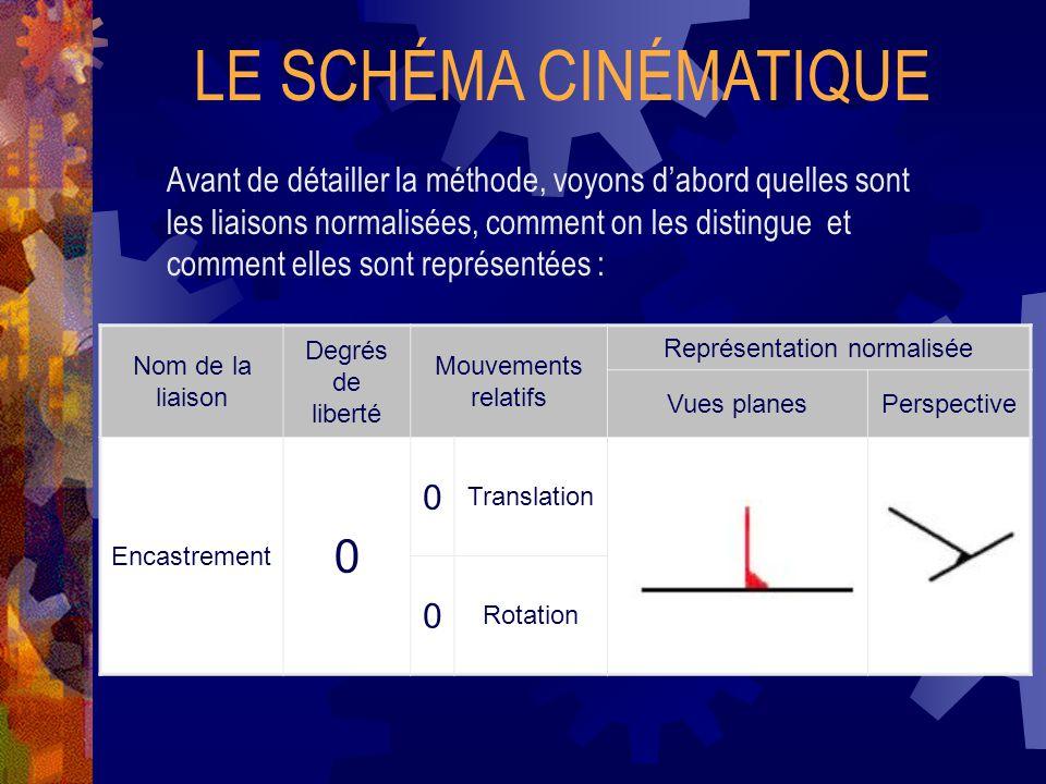 LE SCHÉMA CINÉMATIQUE Avant de détailler la méthode, voyons d'abord quelles sont les liaisons normalisées, comment on les distingue et comment elles sont représentées : Nom de la liaison Degrés de liberté Mouvements relatifs Représentation normalisée Vues planesPerspective Pivot 1 0 Translation 1 Rotation