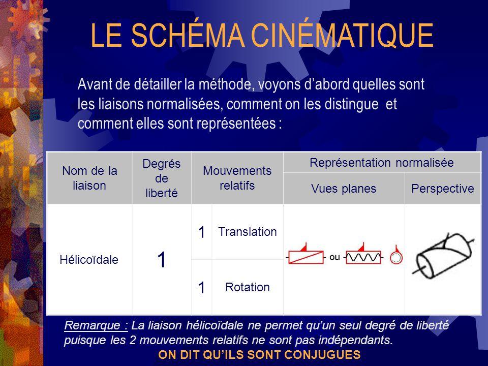 LE SCHÉMA CINÉMATIQUE Avant de détailler la méthode, voyons d'abord quelles sont les liaisons normalisées, comment on les distingue et comment elles sont représentées : Nom de la liaison Degrés de liberté Mouvements relatifs Représentation normalisée Vues planesPerspective Pivot glissant 2 1 Translation 1 Rotation