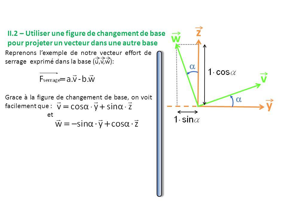 Reprenons l'exemple de notre vecteur effort de serrage exprimé dans la base (u,v,w): Grace à la figure de changement de base, on voit facilement que : et y z v w   II.2 – Utiliser une figure de changement de base pour projeter un vecteur dans une autre base