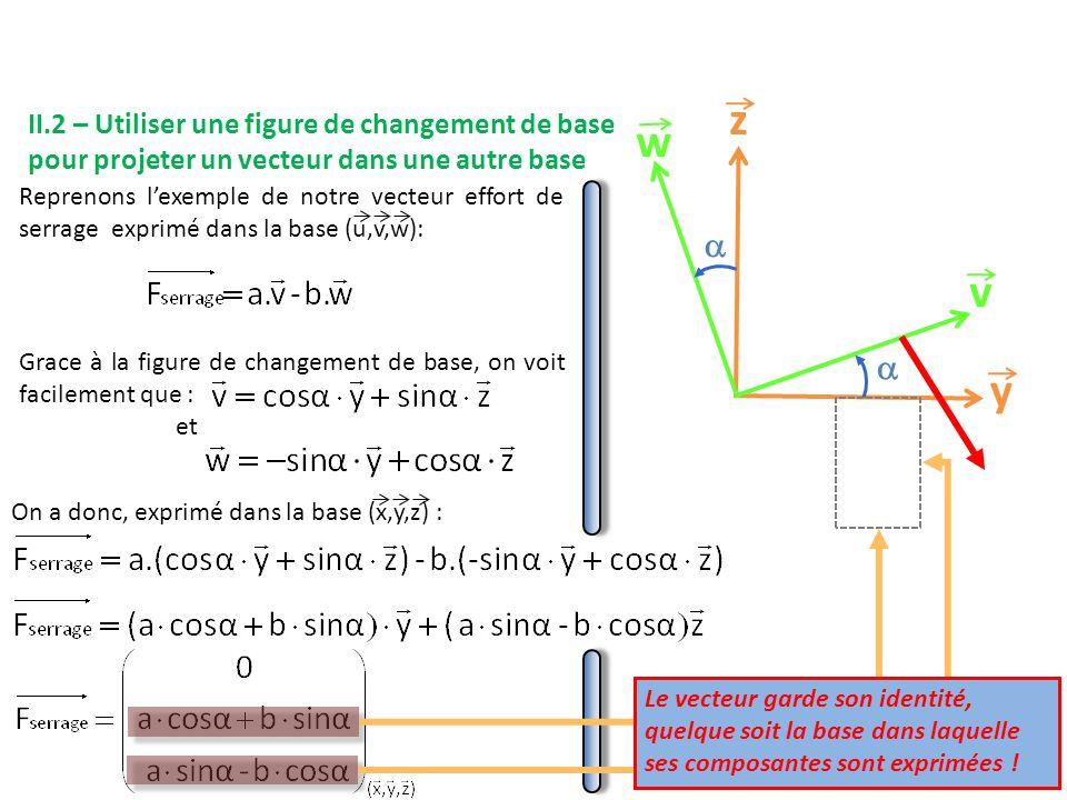 y z v w   Reprenons l'exemple de notre vecteur effort de serrage exprimé dans la base (u,v,w): Grace à la figure de changement de base, on voit facilement que : On a donc, exprimé dans la base (x,y,z) : Le vecteur garde son identité, quelque soit la base dans laquelle ses composantes sont exprimées .
