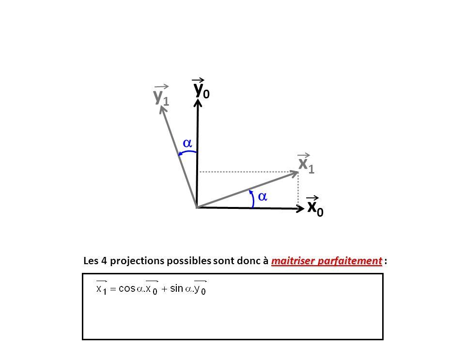 x0x0 y0y0 x1x1 y1y1   maitriser parfaitement Les 4 projections possibles sont donc à maitriser parfaitement :