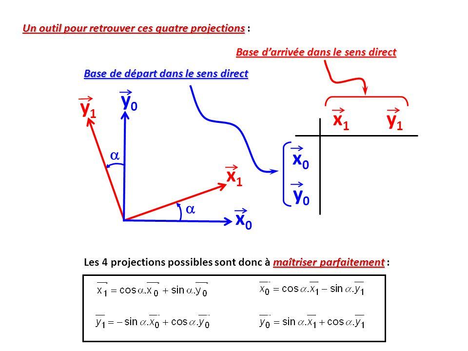 x0x0 y0y0 x1x1 y1y1   maîtriser parfaitement Les 4 projections possibles sont donc à maîtriser parfaitement : Un outil pour retrouver ces quatre projections Un outil pour retrouver ces quatre projections : x1x1 y1y1 x0x0 y0y0 Base de départ dans le sens direct Base d'arrivée dans le sens direct