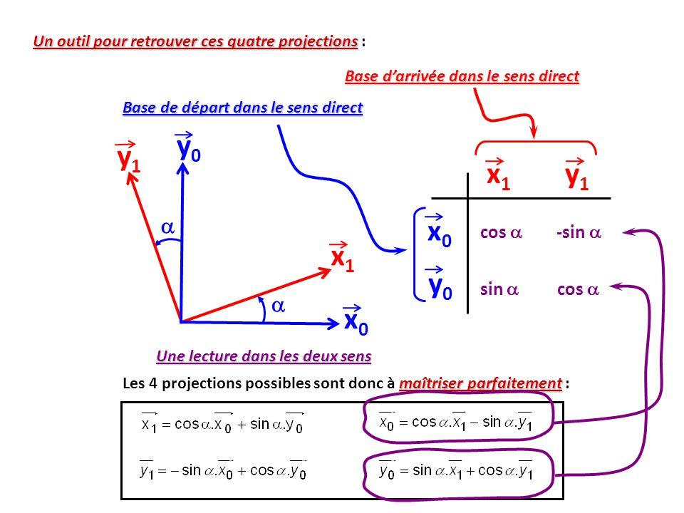 x0x0 y0y0 x1x1 y1y1   maîtriser parfaitement Les 4 projections possibles sont donc à maîtriser parfaitement : Un outil pour retrouver ces quatre projections Un outil pour retrouver ces quatre projections : x1x1 y1y1 x0x0 y0y0 cos  sin  -sin  cos  Base de départ dans le sens direct Base d'arrivée dans le sens direct Une lecture dans les deux sens