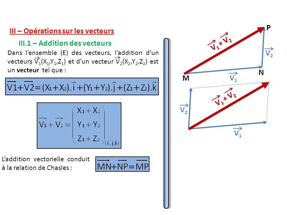 III – Opérations sur les vecteurs III.1 – Addition des vecteurs Dans l'ensemble (E) des vecteurs, l'addition d'un vecteurs V 1 (X 1,Y 1,Z 1 ) et d'un vecteur V 2 (X 2,Y 2,Z 2 ) est un vecteur tel que : V1V1 V2V2 V 1 + V 2 V1V1 V2V2 L'addition vectorielle conduit à la relation de Chasles : M N P