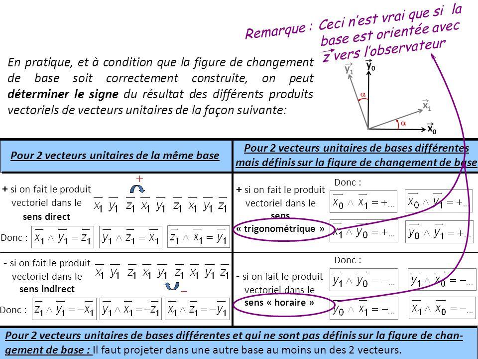 En pratique, et à condition que la figure de changement de base soit correctement construite, on peut déterminer le signe du résultat des différents produits vectoriels de vecteurs unitaires de la façon suivante: Pour 2 vecteurs unitaires de la même base Pour 2 vecteurs unitaires de bases différentes mais définis sur la figure de changement de base + si on fait le produit vectoriel dans le sens direct - si on fait le produit vectoriel dans le sens indirect + si on fait le produit vectoriel dans le sens « trigonométrique » - si on fait le produit vectoriel dans le sens « horaire » Pour 2 vecteurs unitaires de bases différentes et qui ne sont pas définis sur la figure de chan- gement de base : Il faut projeter dans une autre base au moins un des 2 vecteurs.