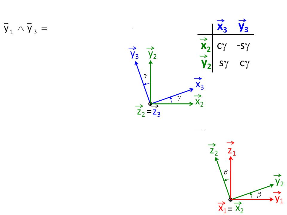 y2y2 x2x2 y3y3 x3x3 =z3z3 z2z2   x3x3 y3y3 x2x2 y2y2 cc ss -s  cc z1z1 y1y1 z2z2 y2y2   = x2x2 x1x1