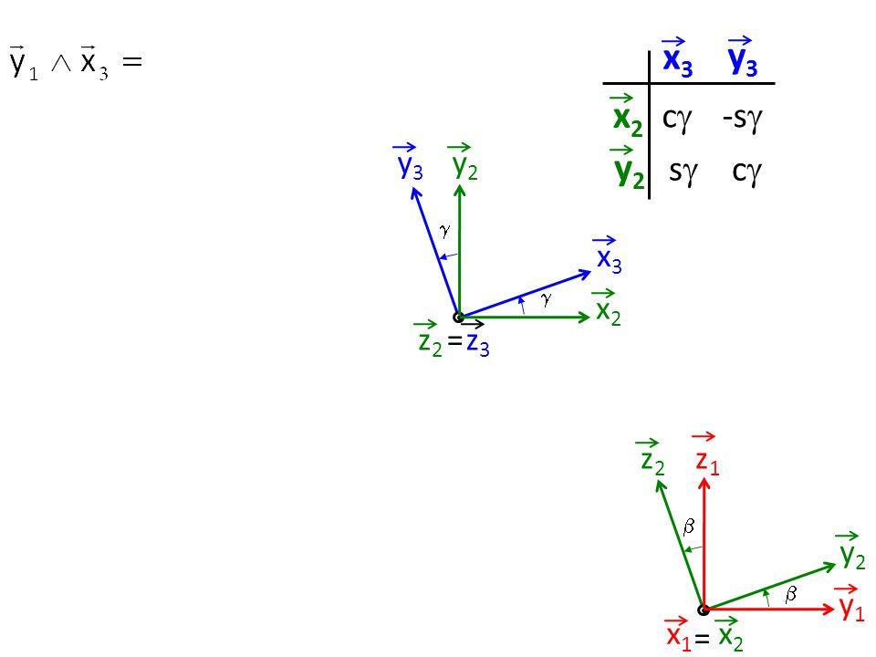 y2y2 x2x2 y3y3 x3x3 =z3z3 z2z2   z1z1 y1y1 z2z2 y2y2   = x2x2 x1x1 x3x3 y3y3 x2x2 y2y2 cc ss -s  cc