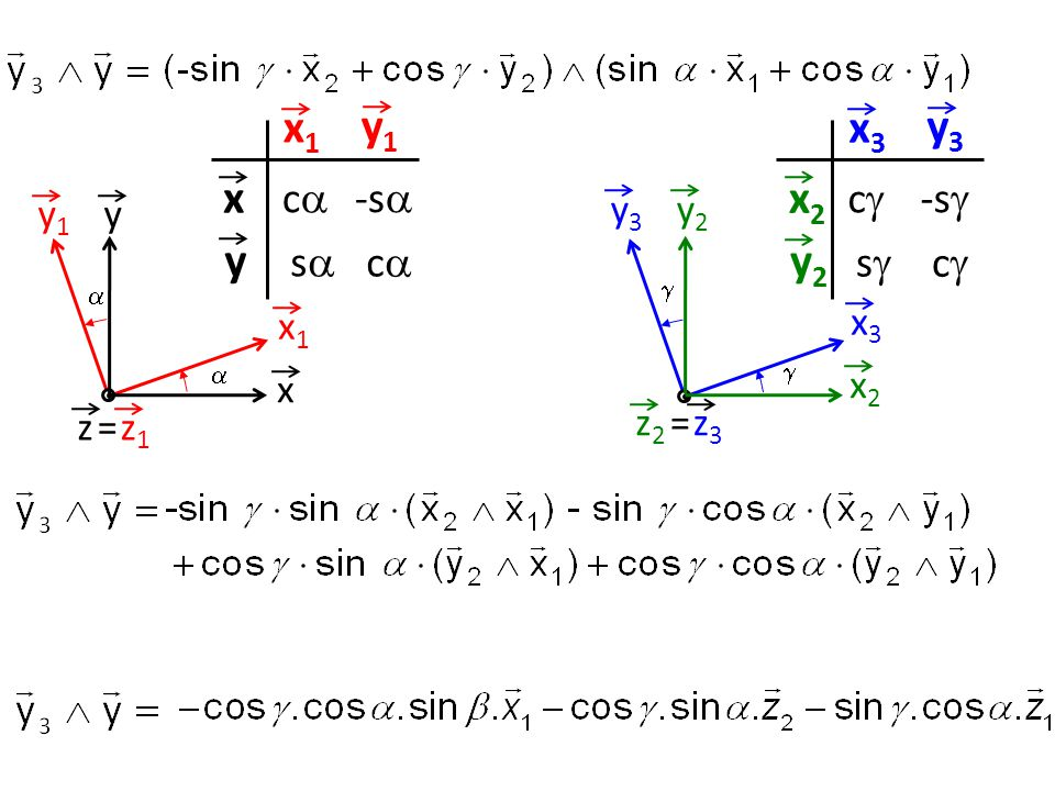 y2y2 x2x2 y3y3 x3x3 =z3z3 z2z2   x3x3 y3y3 x2x2 y2y2 cc ss -s  cc x x1x1 =z1z1 z  yy1y1  x1x1 y1y1 x y cc ss -s  cc