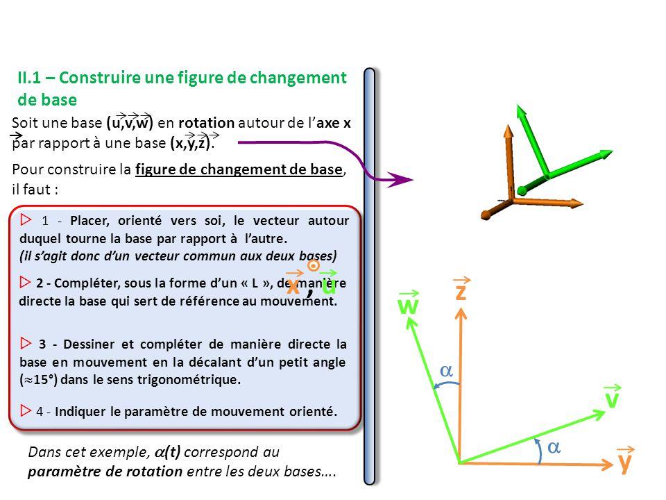 II.1 – Construire une figure de changement de base Soit une base (u,v,w) en rotation autour de l'axe x par rapport à une base (x,y,z).
