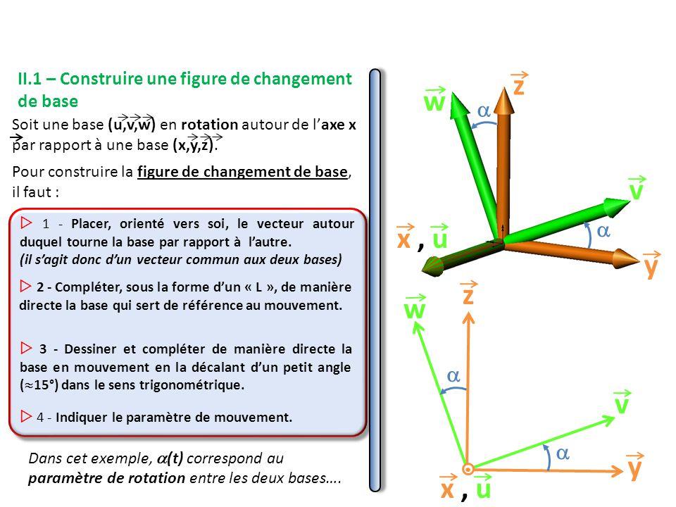 Soit une base (u,v,w) en rotation autour de l'axe x par rapport à une base (x,y,z).